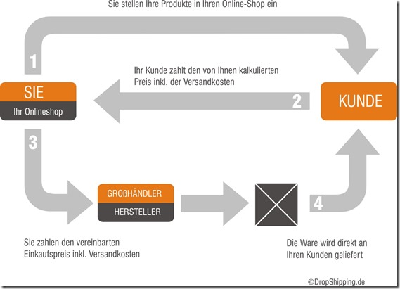 Prinzip-DropShipping-Grafik-02-2012